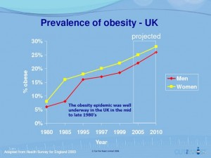 Origins of Obesity